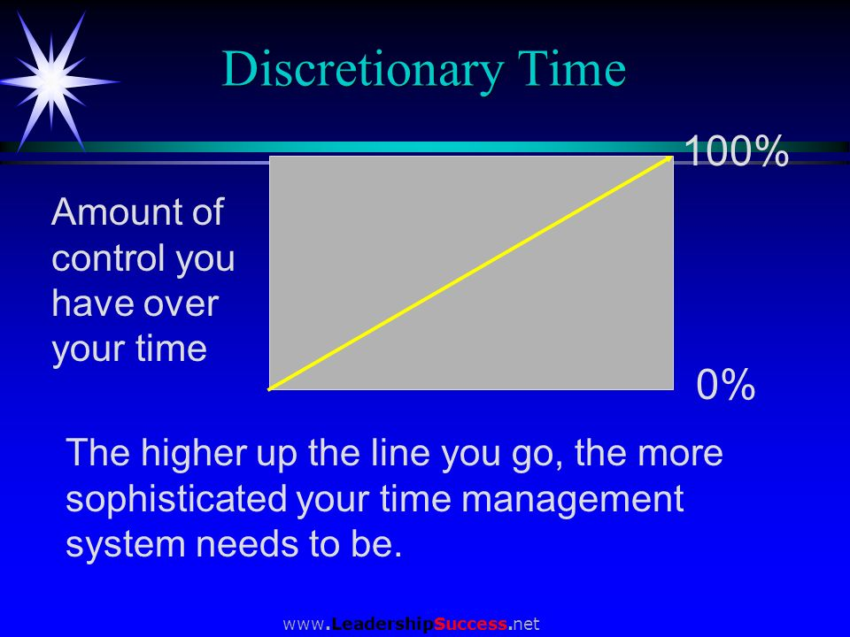 www.LeadershipSuccess.net Discretionary Time 0% 100% Amount of control you have over your time The higher up the line you go, the more sophisticated y