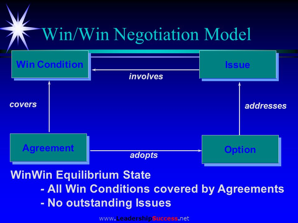 www.LeadershipSuccess.net Win Condition Agreement Option Issue involves addresses adopts covers Win/Win Negotiation Model WinWin Equilibrium State - A