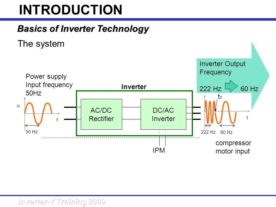 The system u compressor motor input Inverter AC/DC Rectifier t t Power supply Input frequency 50Hz t1t1 222 Hz 60 Hz Inverter Output Frequency 222 Hz