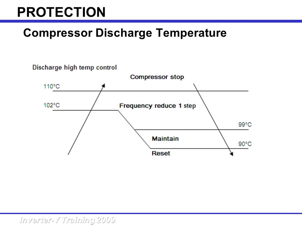 Compressor Discharge Temperature Control PROTECTION