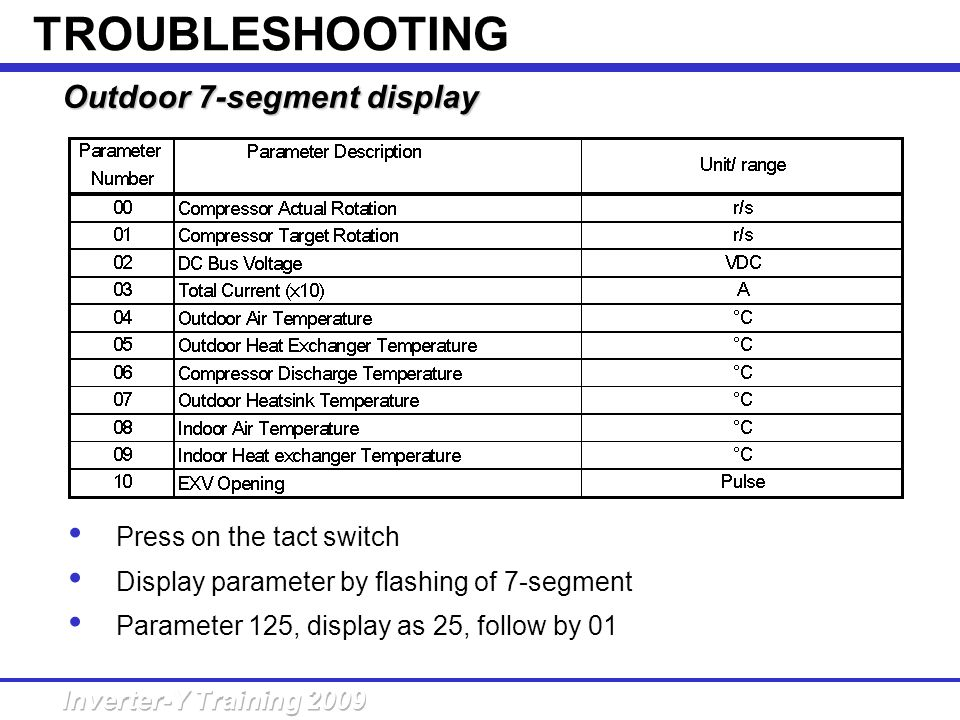 Outdoor 7-segment display TROUBLESHOOTING Press on the tact switch Display parameter by flashing of 7-segment Parameter 125, display as 25, follow by