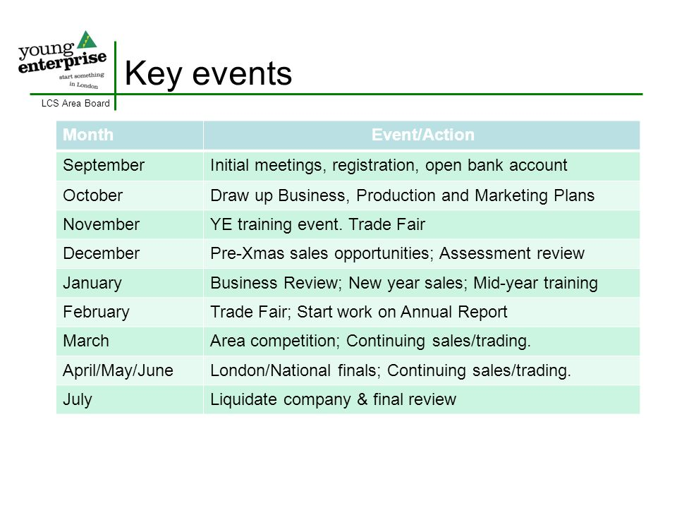 LCS Area Board Key events MonthEvent/Action SeptemberInitial meetings, registration, open bank account OctoberDraw up Business, Production and Marketi