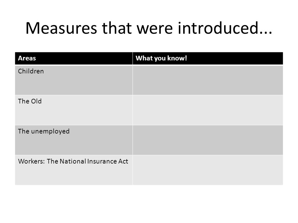Measures that were introduced... AreasWhat you know! Children The Old The unemployed Workers: The National Insurance Act