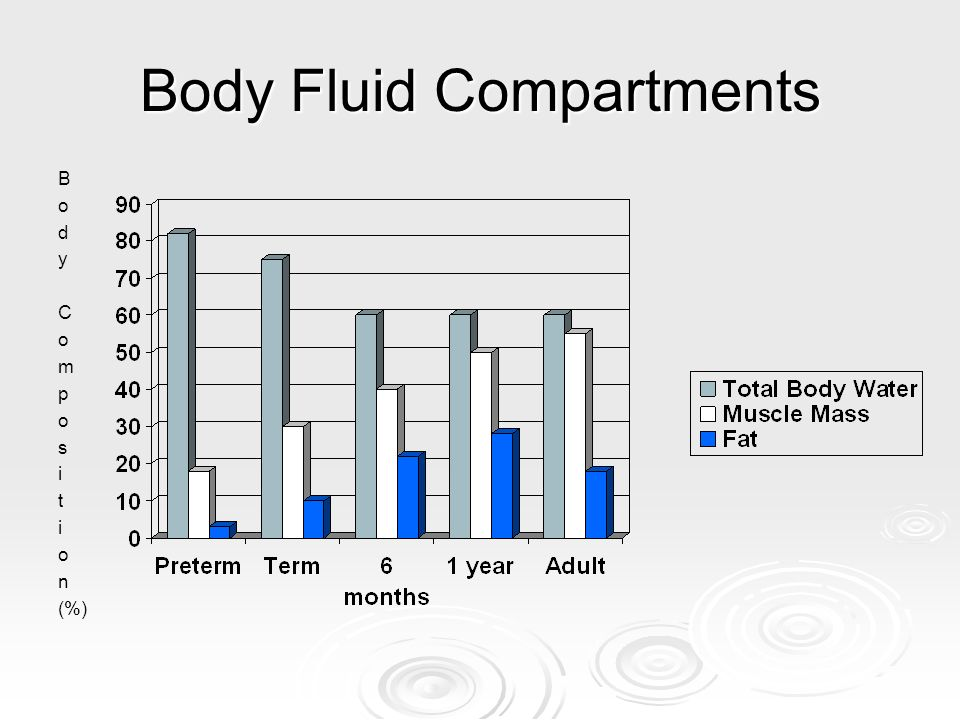 Body Fluid Compartments ICF – 2/3 TBW ICF – 2/3 TBW The proportion of ECF is much greater to that of the ICF in the preterm infants.