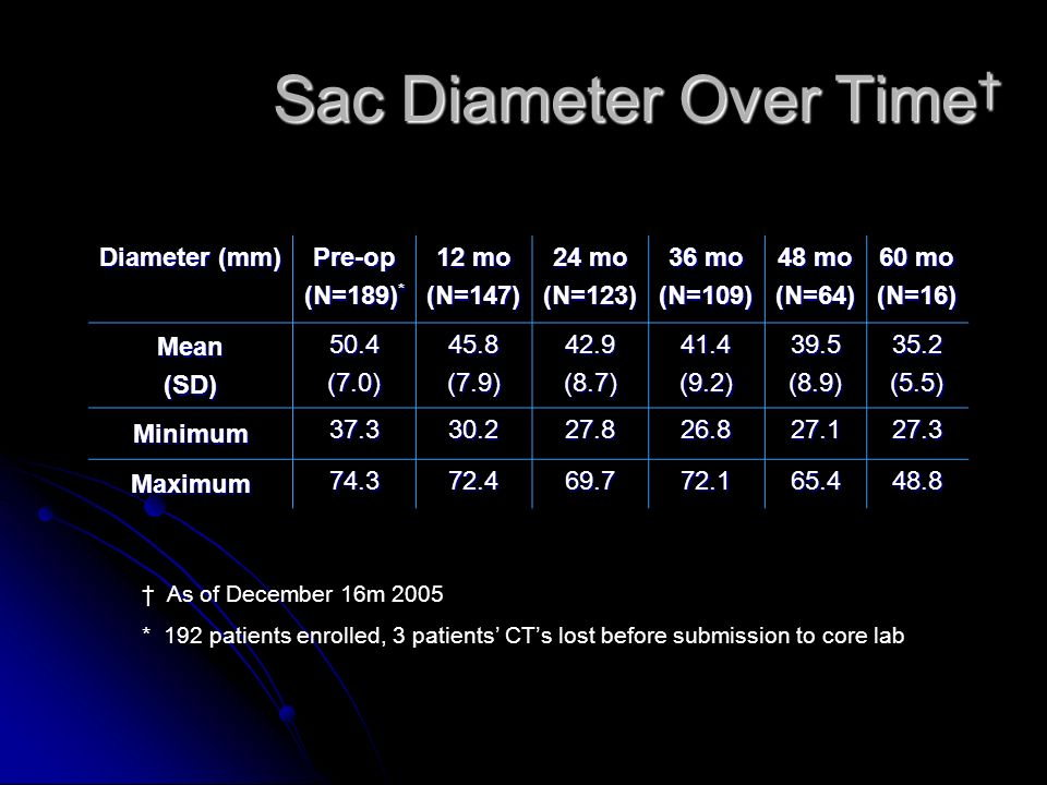 Sac Diameter Over Time Sac Diameter Over Time As of December 16m 2005 * 192 patients enrolled, 3 patients CTs lost before submission to core lab Diameter (mm) Pre-op (N=189) * 12 mo (N=147) 24 mo (N=123) 36 mo (N=109) 48 mo (N=64) 60 mo (N=16) Mean(SD) 50.4(7.0)45.8(7.9)42.9(8.7)41.4(9.2)39.5(8.9)35.2(5.5) Minimum 37.330.227.826.827.127.3 Maximum 74.372.469.772.165.448.8