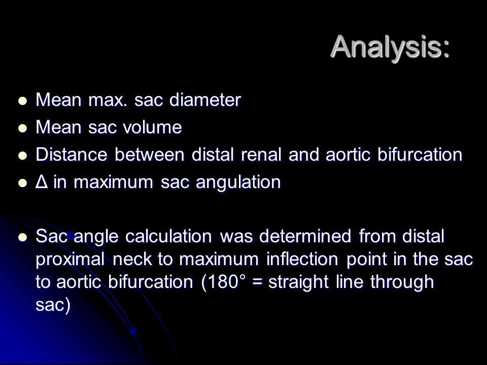 Analysis: Mean max. sac diameter Mean max. sac diameter Mean sac volume Mean sac volume Distance between distal renal and aortic bifurcation Distance