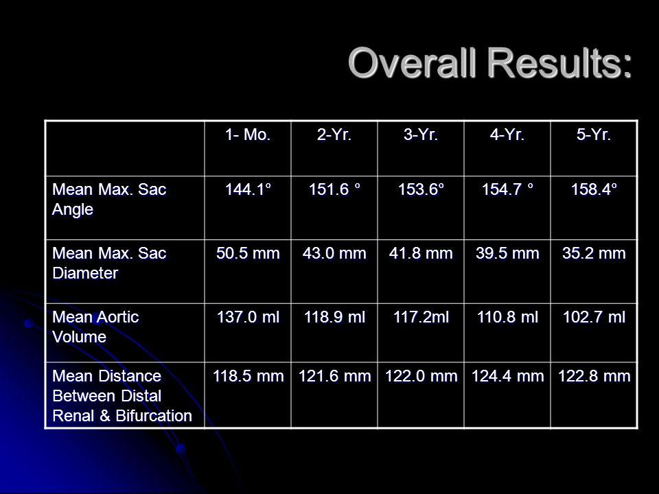 Overall Results: 1- Mo. 2-Yr.3-Yr.4-Yr.5-Yr. Mean Max. Sac Angle 144.1° 151.6 ° 153.6° 154.7 ° 158.4° Mean Max. Sac Diameter 50.5 mm 43.0 mm 41.8 mm 3