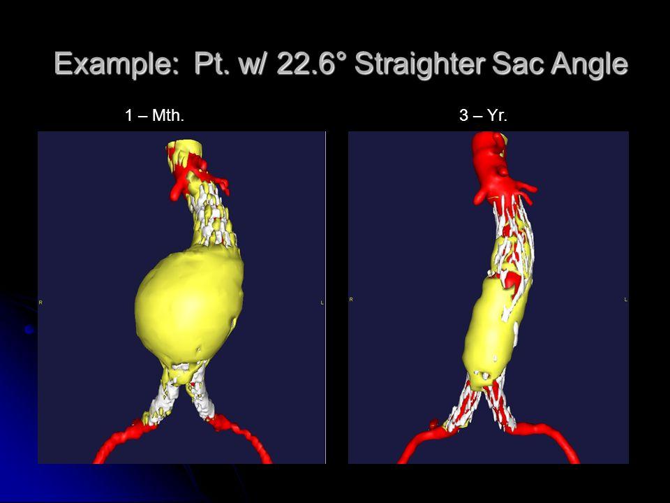 Example: Pt. w/ 22.6° Straighter Sac Angle 1 – Mth.3 – Yr.