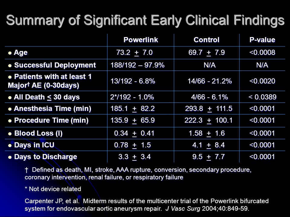 Summary of Significant Early Clinical Findings PowerlinkControlP-value Age Age 73.2 + 7.0 73.2 + 7.0 69.7 + 7.9 <0.0008 Successful Deployment Successful Deployment 188/192 – 97.9% N/A N/AN/A Patients with at least 1 Major AE (0-30days) Patients with at least 1 Major AE (0-30days) 13/192 - 6.8% 14/66 - 21.2% 14/66 - 21.2%<0.0020 All Death < 30 days All Death < 30 days 2*/192 - 1.0% 4/66 - 6.1% 4/66 - 6.1% < 0.0389 Anesthesia Time (min) Anesthesia Time (min) 185.1 + 82.2 293.8 + 111.5 293.8 + 111.5<0.0001 Procedure Time (min) Procedure Time (min) 135.9 + 65.9 222.3 + 100.1 222.3 + 100.1<0.0001 Blood Loss (l) Blood Loss (l) 0.34 + 0.41 0.34 + 0.41 1.58 + 1.6 <0.0001 Days in ICU Days in ICU 0.78 + 1.5 0.78 + 1.5 4.1 + 8.4 4.1 + 8.4<0.0001 Days to Discharge Days to Discharge 3.3 + 3.4 3.3 + 3.4 9.5 + 7.7 9.5 + 7.7<0.0001 Defined as death, MI, stroke, AAA rupture, conversion, secondary procedure, coronary intervention, renal failure, or respiratory failure Defined as death, MI, stroke, AAA rupture, conversion, secondary procedure, coronary intervention, renal failure, or respiratory failure * Not device related Carpenter JP, et al.