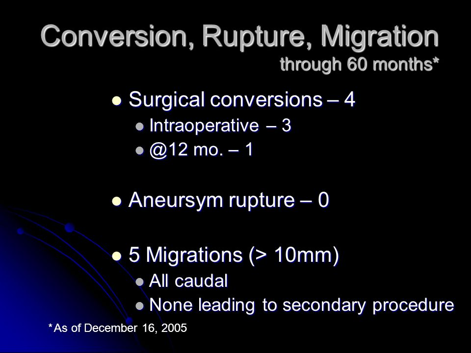 Conversion, Rupture, Migration through 60 months* Surgical conversions – 4 Surgical conversions – 4 Intraoperative – 3 Intraoperative – 3 @12 mo.