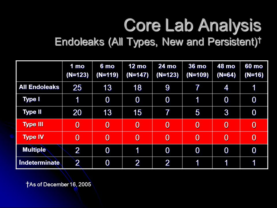 Core Lab Analysis Endoleaks (All Types, New and Persistent) Core Lab Analysis Endoleaks (All Types, New and Persistent) 1 mo (N=123) 6 mo (N=119) 12 mo (N=147) 24 mo (N=123) 36 mo (N=109) 48 mo (N=64) 60 mo (N=16) All Endoleaks Type I Type I Type II Type II Type III Type III Type IV Type IV Multiple Multiple I ndeterminate As of December 16, 2005