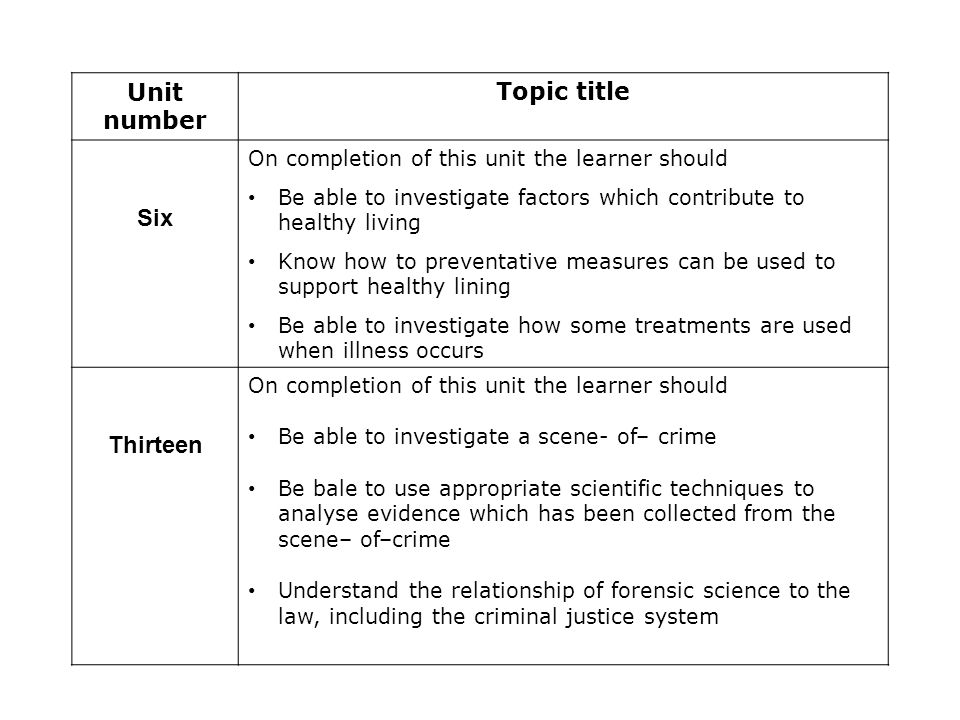 Unit number Topic title Six On completion of this unit the learner should Be able to investigate factors which contribute to healthy living Know how t