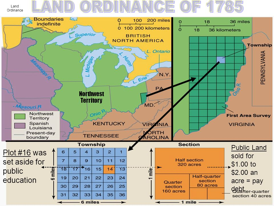 Land Ordinance Plot #16 was set aside for public education Public Land sold for $1.00 to $2.00 an acre = pay debt Northwest Territory