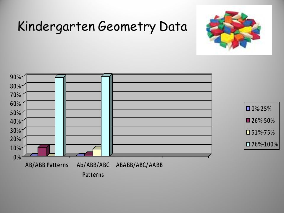 Evidence of Action Preschool Geometry Data