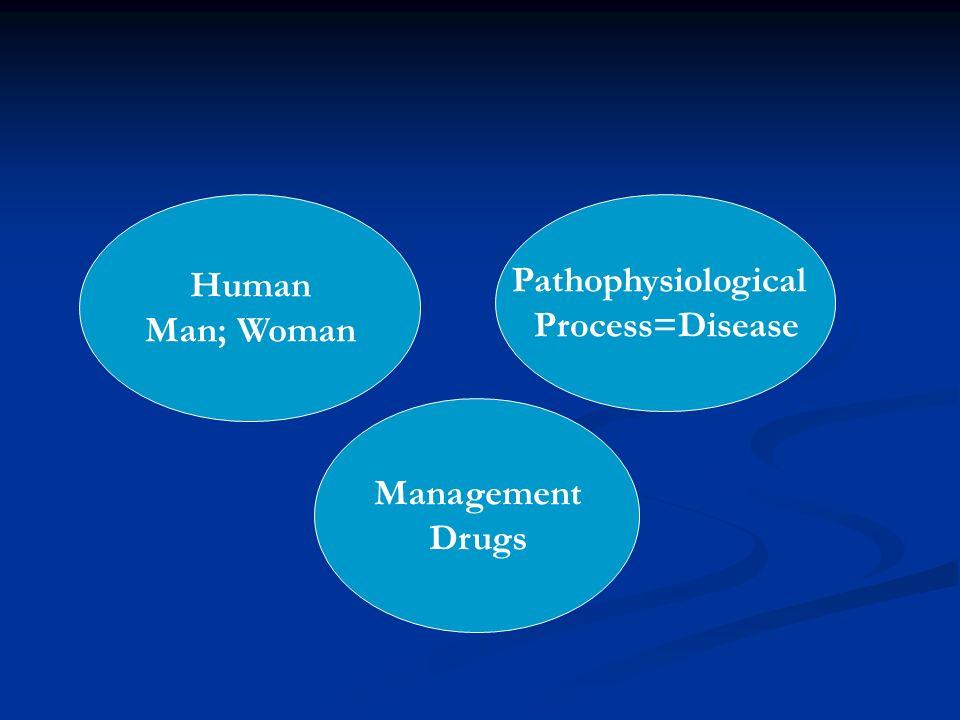 Drug sources: - Natural Plants (atropine, digoxin), animals (insulin), human (growth hormone) - Semisynthetic (human insulin) - Synthetic (agonists; antagonists)