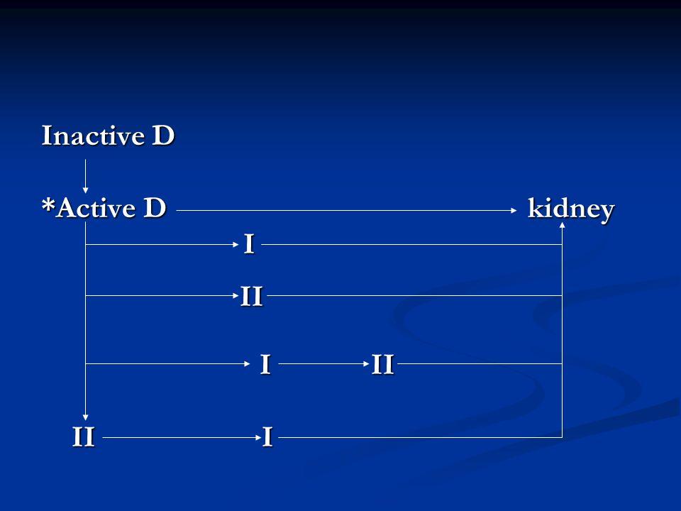 Inactive D *Active D kidney I II II I II I II