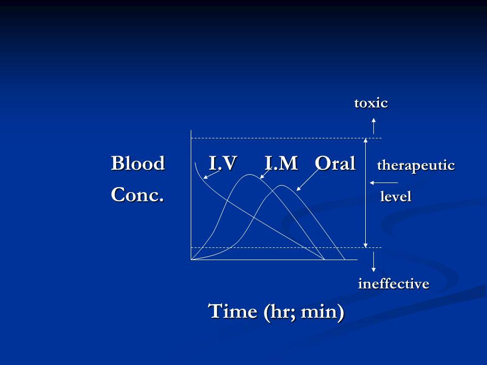 toxic toxic Blood I.V I.M Oral therapeutic Blood I.V I.M Oral therapeutic Conc. level Conc. level ineffective ineffective Time (hr; min) Time (hr; min