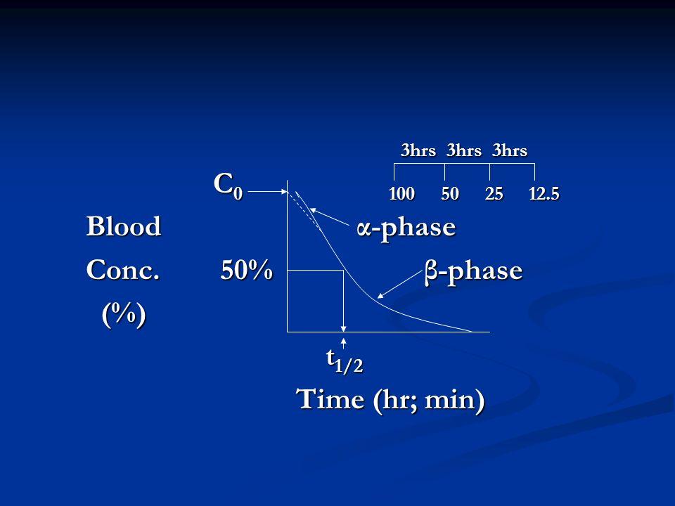 3hrs 3hrs 3hrs 3hrs 3hrs 3hrs C 0 100 50 25 12.5 C 0 100 50 25 12.5 Blood α-phase Blood α-phase Conc. 50% β-phase Conc. 50% β-phase (%) (%) t 1/2 t 1/