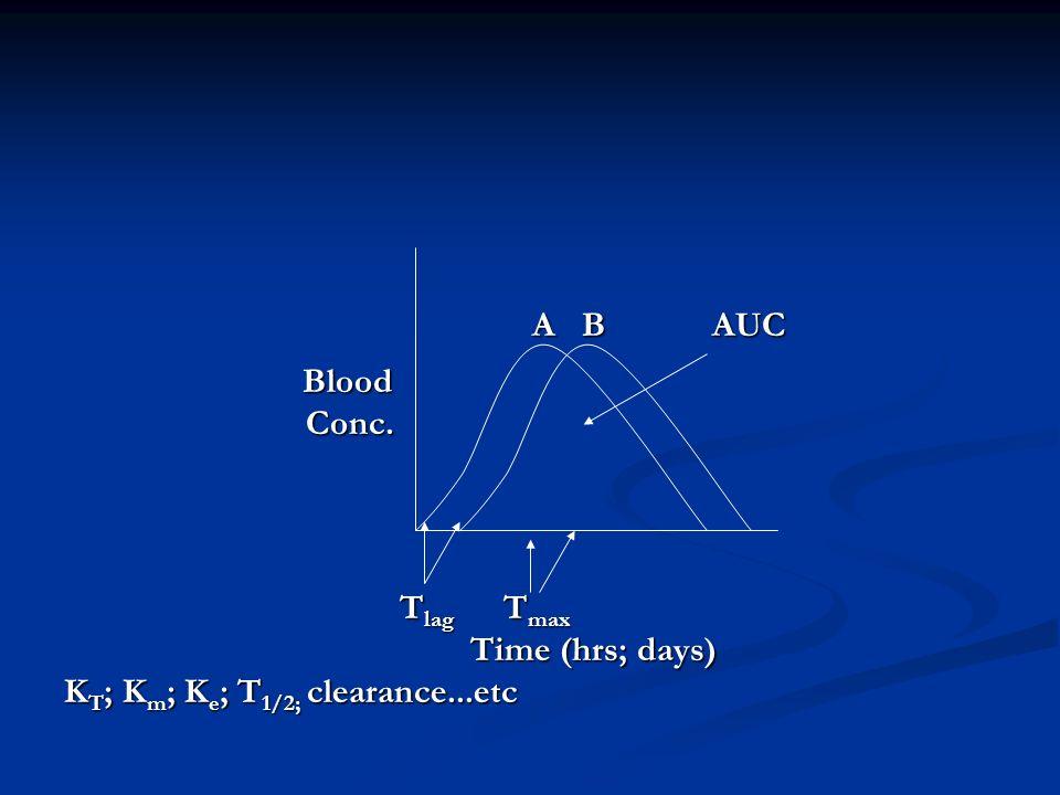 A B AUC A B AUC Blood Blood Conc. Conc. T lag T max T lag T max Time (hrs; days) Time (hrs; days) K T ; K m ; K e ; T 1/2; clearance...etc