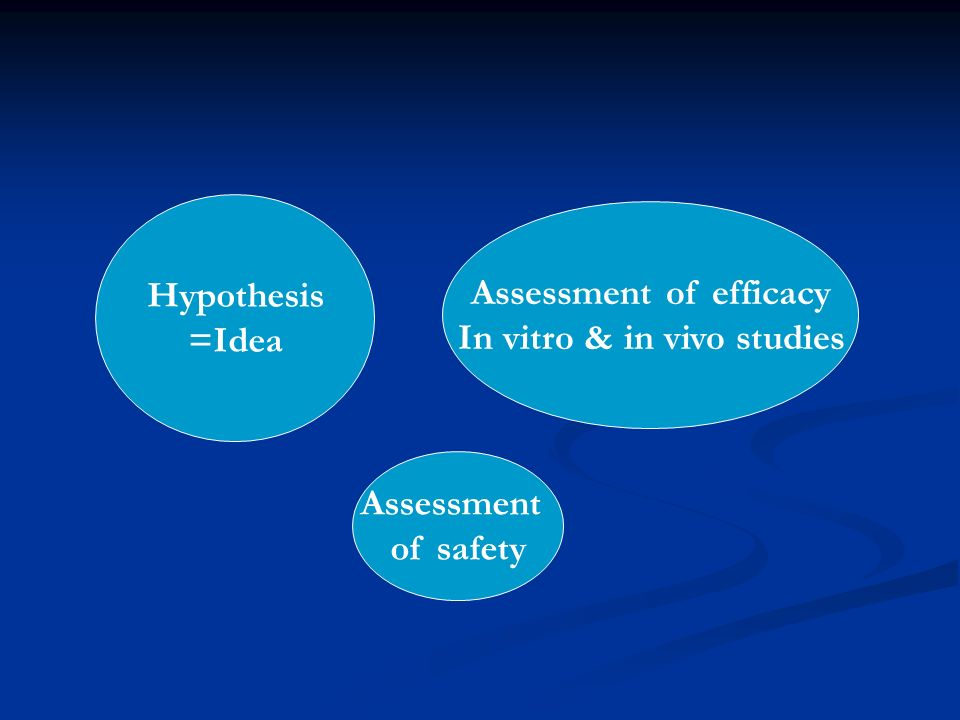 Hypothesis =Idea Assessment of efficacy In vitro & in vivo studies Assessment of safety