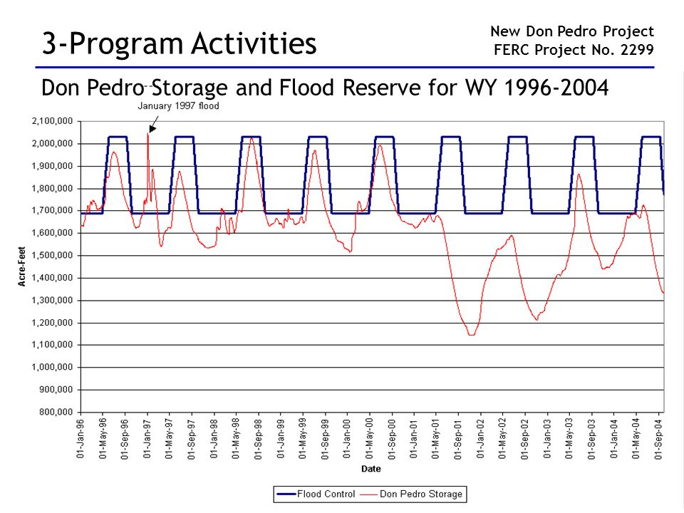 3-Program Activities New Don Pedro Project FERC Project No. 2299 Don Pedro Storage and Flood Reserve for WY 1996-2004