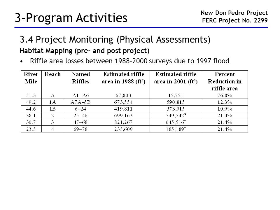 3-Program Activities 3.4 Project Monitoring (Physical Assessments) Habitat Mapping (pre- and post project) Riffle area losses between 1988-2000 survey