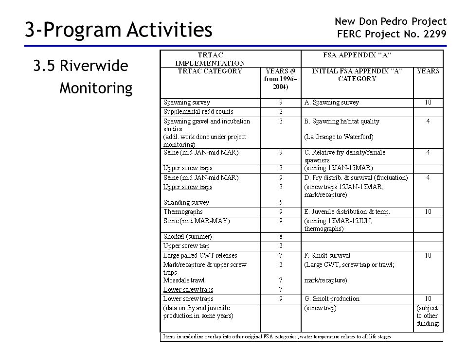 3-Program Activities 3.5 Riverwide Monitoring New Don Pedro Project FERC Project No. 2299