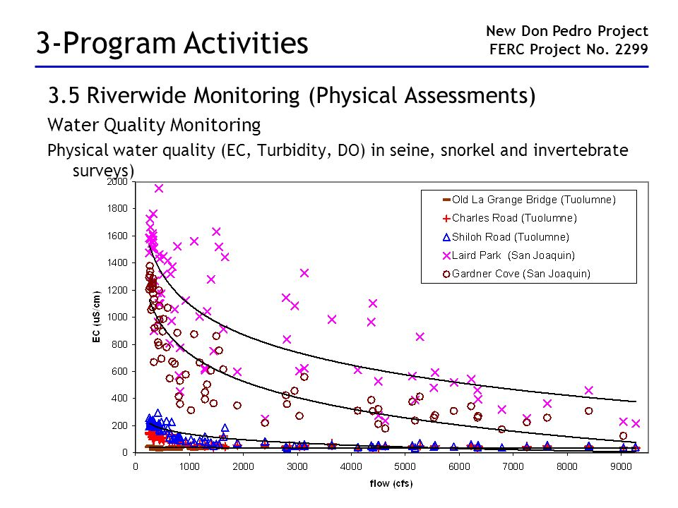 3-Program Activities 3.5 Riverwide Monitoring (Physical Assessments) Water Quality Monitoring Physical water quality (EC, Turbidity, DO) in seine, sno