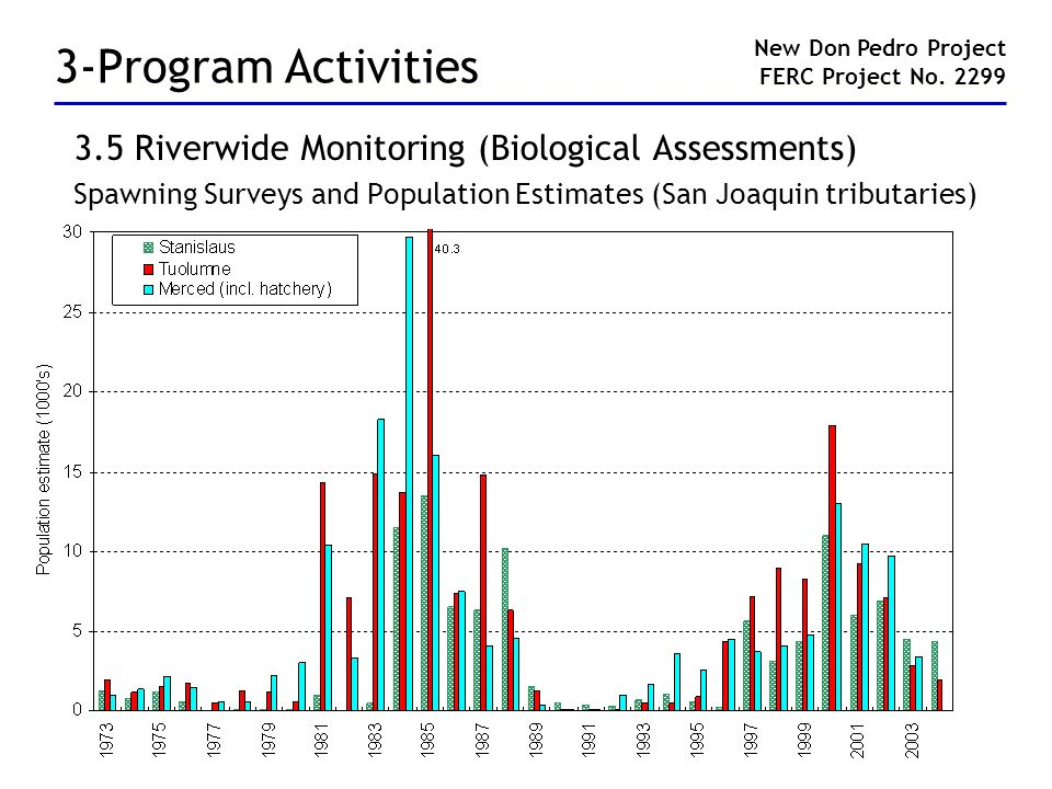 3-Program Activities 3.5 Riverwide Monitoring (Biological Assessments) Spawning Surveys and Population Estimates (San Joaquin tributaries) New Don Ped