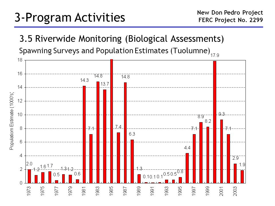 3-Program Activities 3.5 Riverwide Monitoring (Biological Assessments) Spawning Surveys and Population Estimates (Tuolumne) New Don Pedro Project FERC Project No.