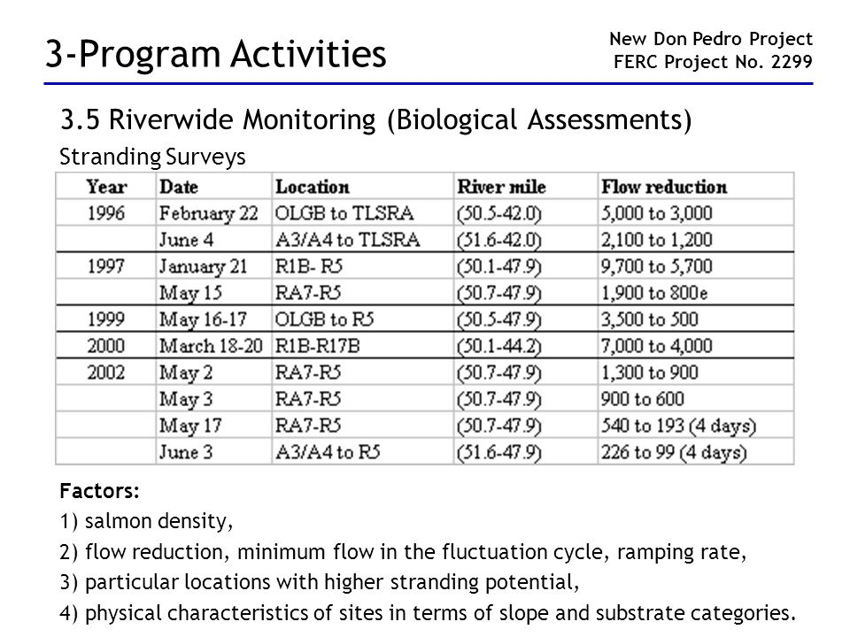 3-Program Activities 3.5 Riverwide Monitoring (Biological Assessments) Stranding Surveys Factors: 1) salmon density, 2) flow reduction, minimum flow i