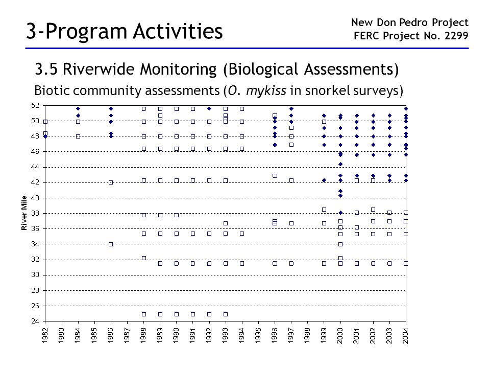 3-Program Activities 3.5 Riverwide Monitoring (Biological Assessments) Biotic community assessments (O.