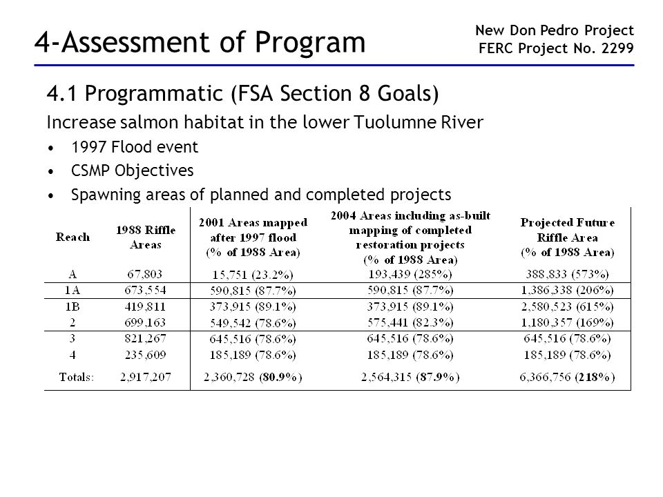 4-Assessment of Program 4.1 Programmatic (FSA Section 8 Goals) Increase salmon habitat in the lower Tuolumne River 1997 Flood event CSMP Objectives Spawning areas of planned and completed projects New Don Pedro Project FERC Project No.