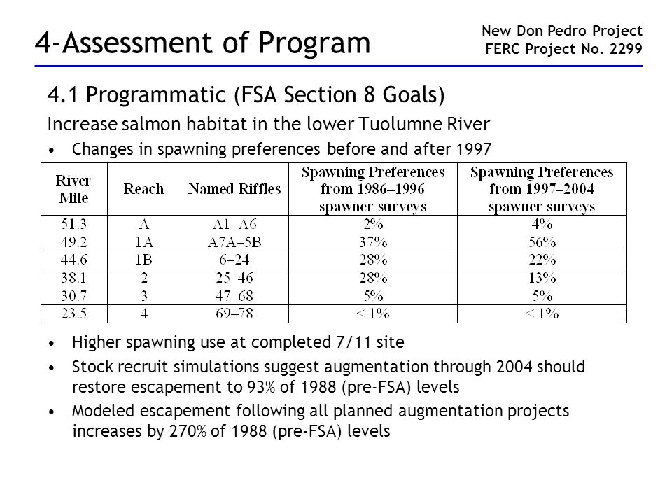 4-Assessment of Program 4.1 Programmatic (FSA Section 8 Goals) Increase salmon habitat in the lower Tuolumne River Changes in spawning preferences bef