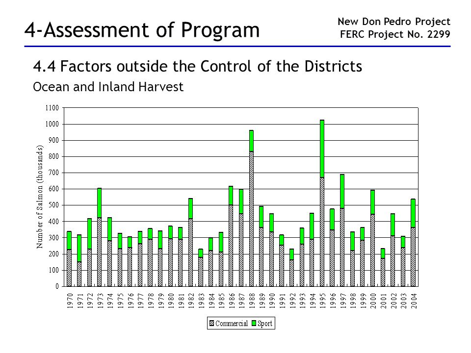 4-Assessment of Program 4.4 Factors outside the Control of the Districts Ocean and Inland Harvest New Don Pedro Project FERC Project No. 2299