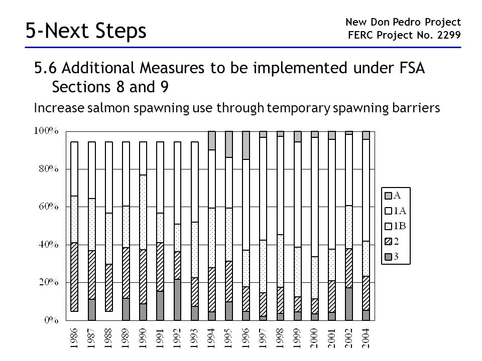 5-Next Steps 5.6 Additional Measures to be implemented under FSA Sections 8 and 9 Increase salmon spawning use through temporary spawning barriers New