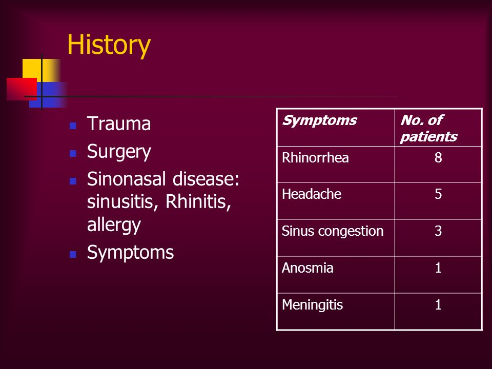 Trauma Surgery Sinonasal disease: sinusitis, Rhinitis, allergy Symptoms No. of patients Rhinorrhea8 Headache5 Sinus congestion3 Anosmia1 Meningitis1
