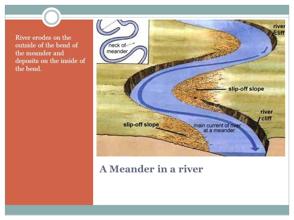A Meander in a river River erodes on the outside of the bend of the meander and deposits on the inside of the bend.