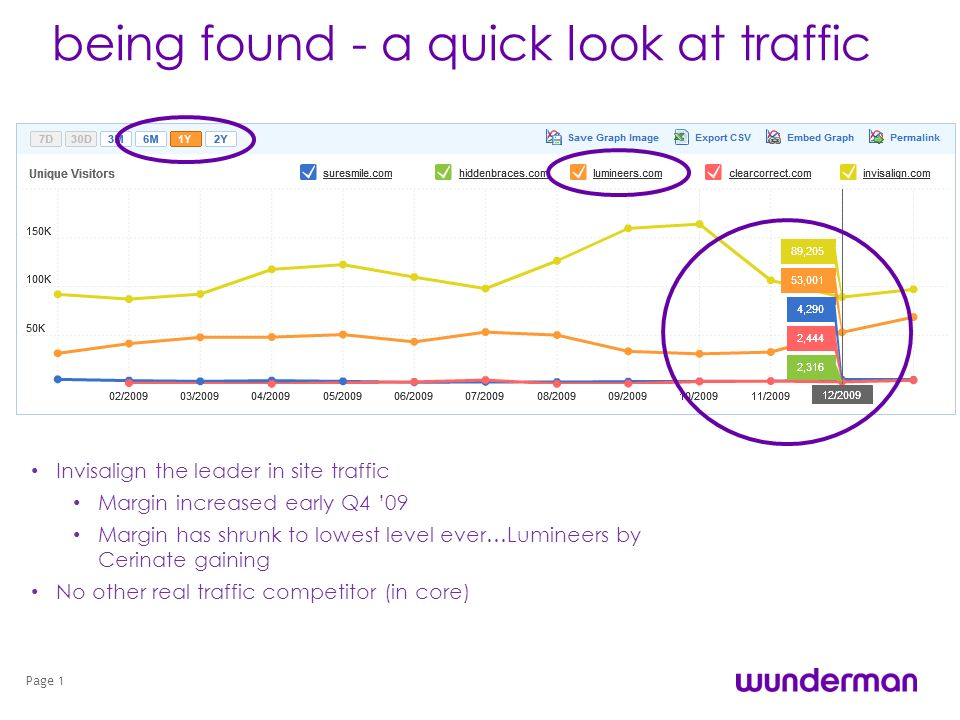 being found - a quick look at traffic Page 1 Invisalign the leader in site traffic Margin increased early Q4 09 Margin has shrunk to lowest level ever…Lumineers by Cerinate gaining No other real traffic competitor (in core)