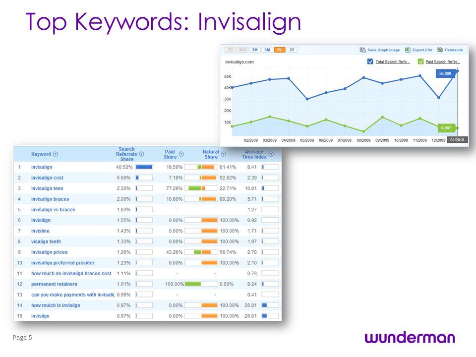 Top Keywords: Invisalign Page 5