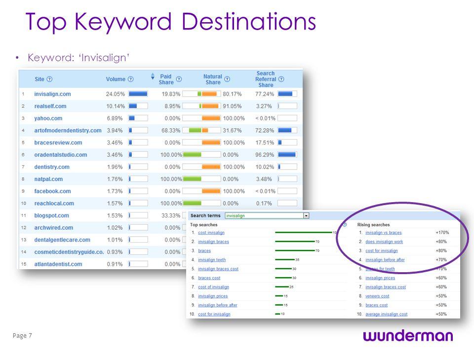 Top Keyword Destinations Keyword: Invisalign Page 7