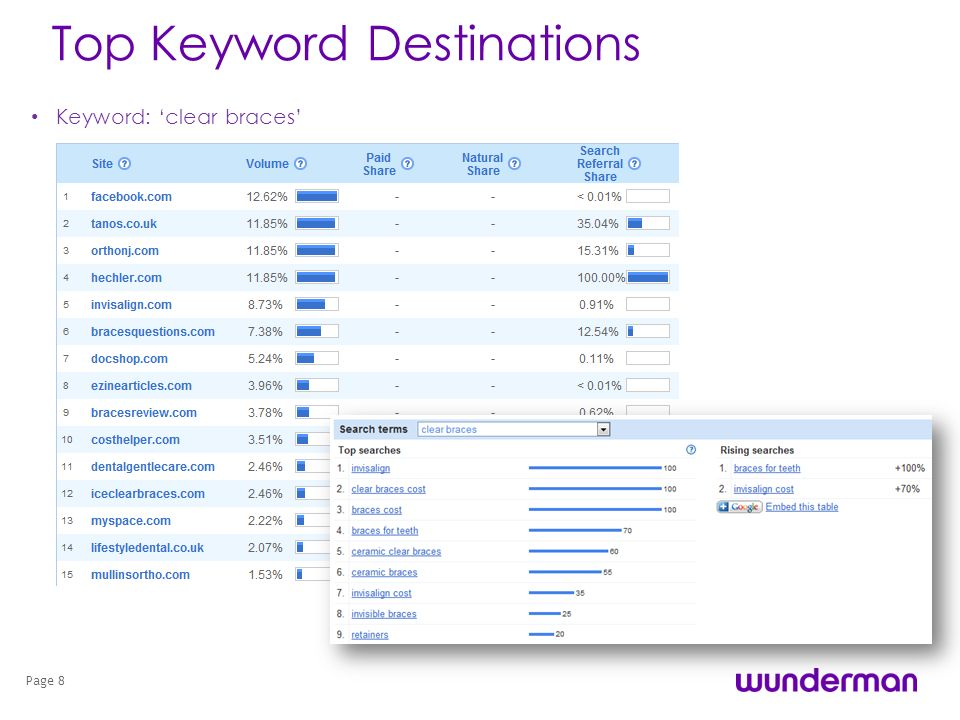 Top Keyword Destinations Keyword: clear braces Page 8