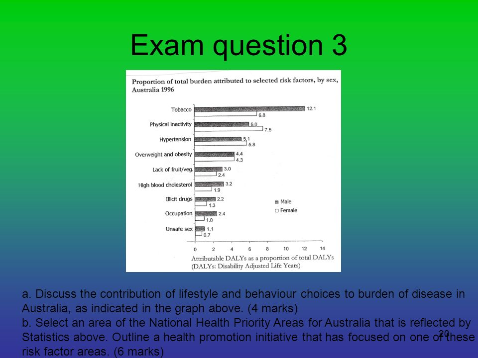 20 Exam question 3 a. Discuss the contribution of lifestyle and behaviour choices to burden of disease in Australia, as indicated in the graph above.