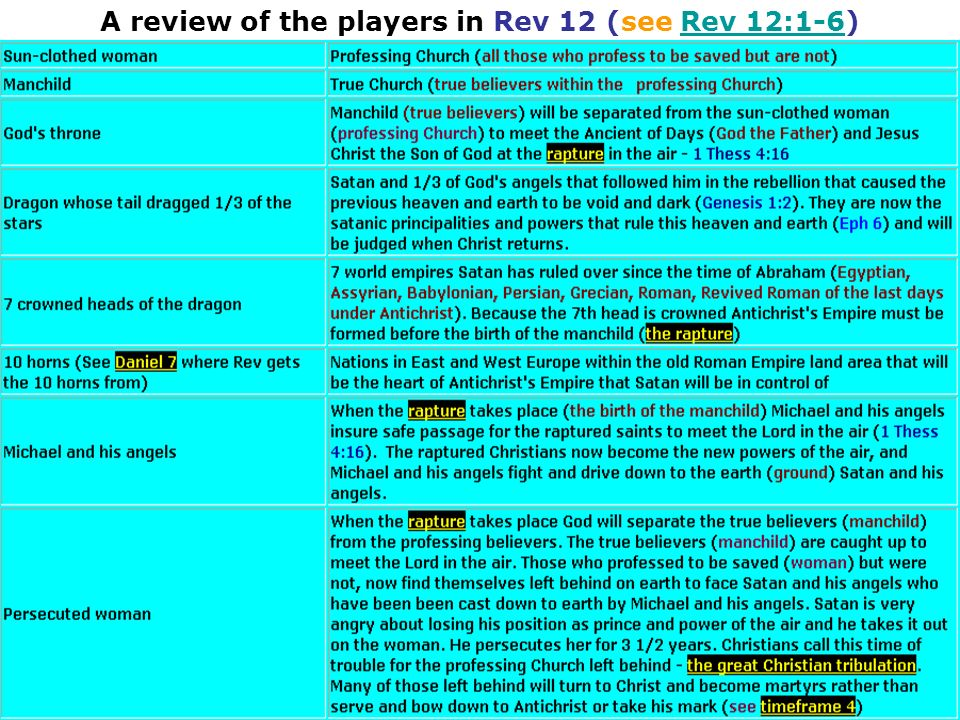 A review of the players in Rev 12 (see Rev 12:1-6)Rev 12:1-6
