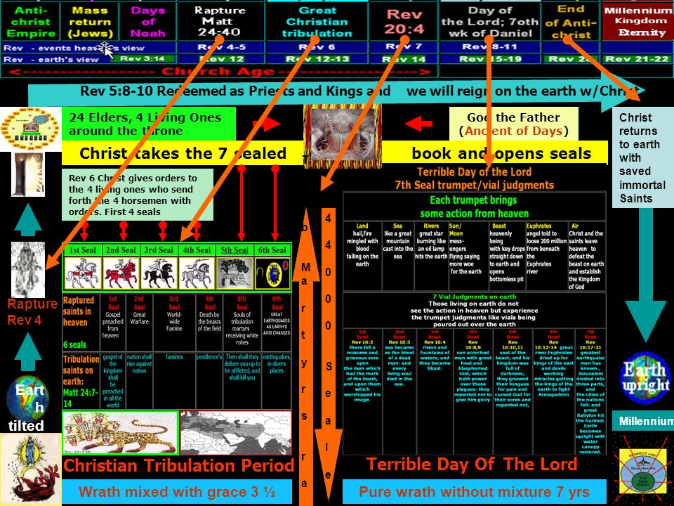 Christ takes the 7 sealed book and opens seals 24 Elders, 4 Living Ones around the throne God the Father (Ancient of Days) Rev 6 Christ gives orders t