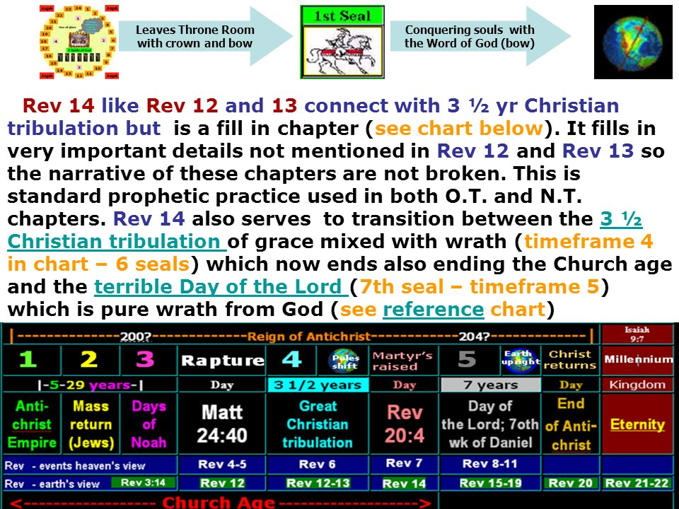 Conquering souls with the Word of God (bow) Leaves Throne Room with crown and bow Rev 14 like Rev 12 and 13 connect with 3 ½ yr Christian tribulation