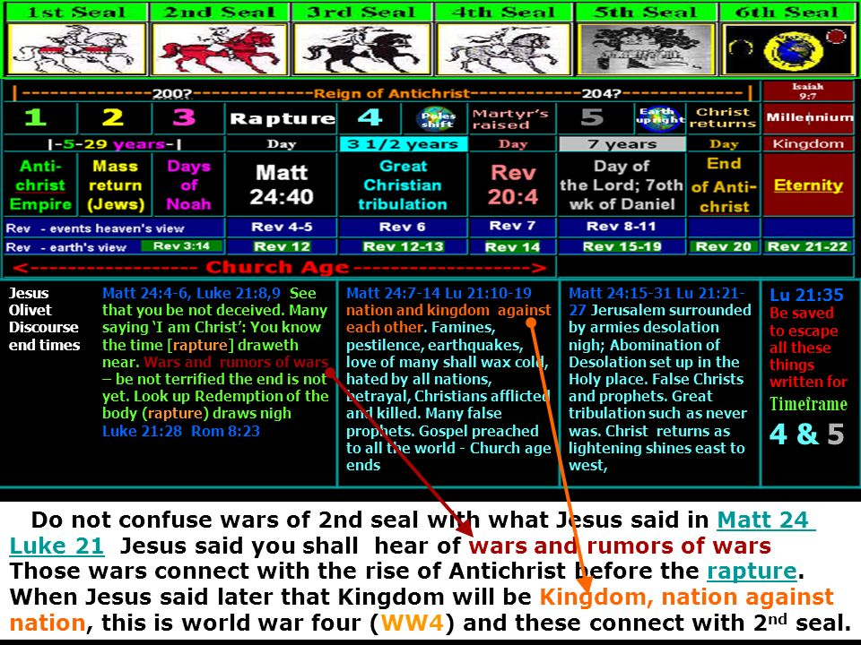 Jesus Olivet Discourse end times Matt 24:4-6, Luke 21:8,9 See that you be not deceived. Many saying I am Christ: You know the time [rapture] draweth n