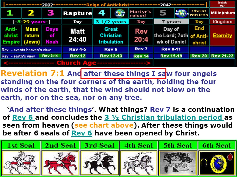 Revelation 7:1 And after these things I saw four angels standing on the four corners of the earth, holding the four winds of the earth, that the wind