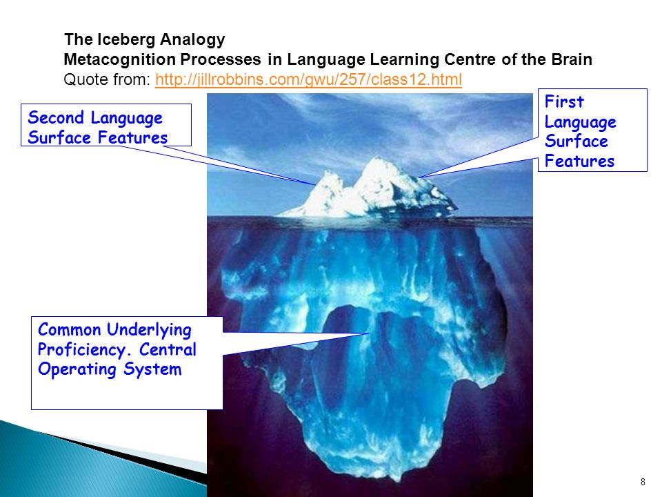 1/8/2014Learning Languages UoW8 Second Language Surface Features First Language Surface Features Common Underlying Proficiency.