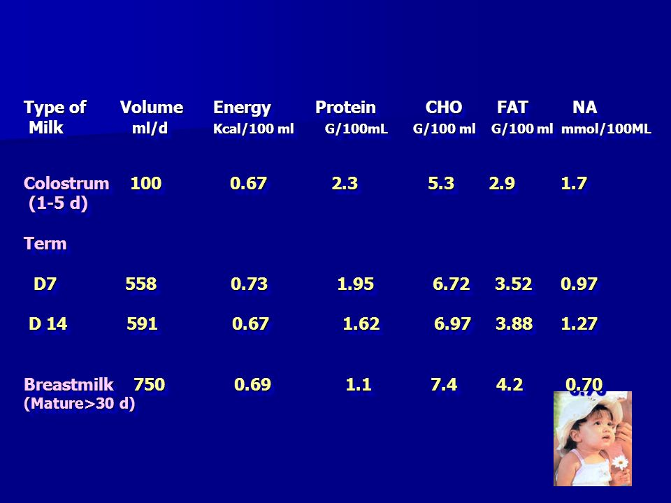 Type of Volume Energy Protein CHO FAT NA Milk ml/d Kcal/100 ml G/100mL G/100 ml G/100 ml mmol/100ML Colostrum 100 0.67 2.3 5.3 2.9 1.7 (1-5 d) Term D7